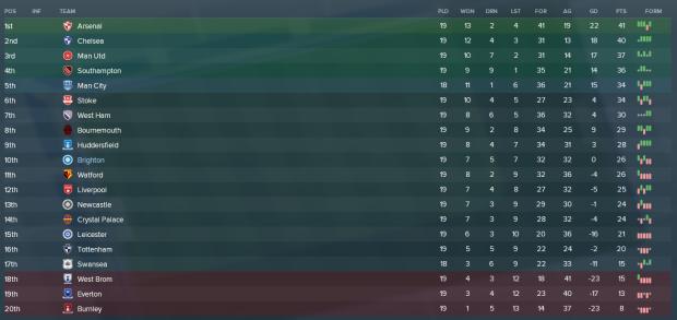 League halfway