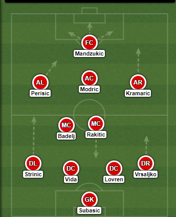 Croatia line-up