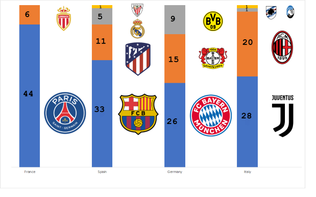 European leagues overview