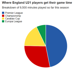 Where U21 mins