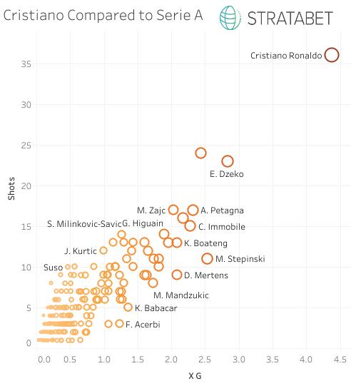 Cristiano v. Serie A