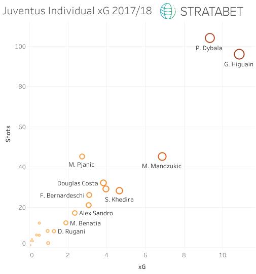 Juventus Individual xG 2017-18