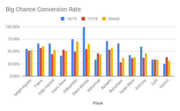 Big Chance Conversion Rate