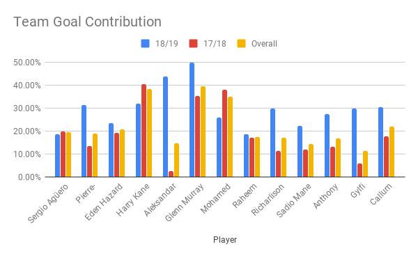 Team Goal Contribution