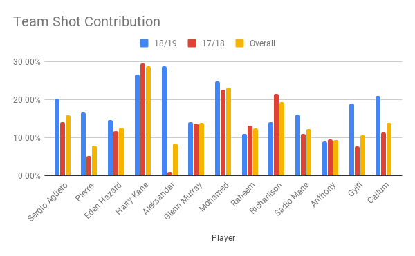 Team Shot Contribution