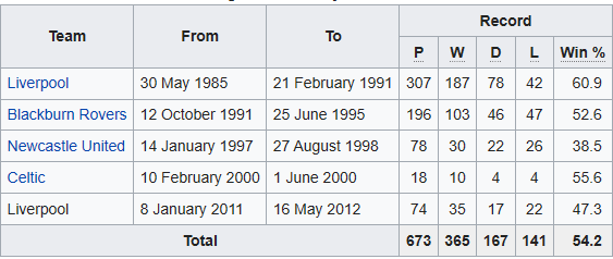 Dalglish managerial stats