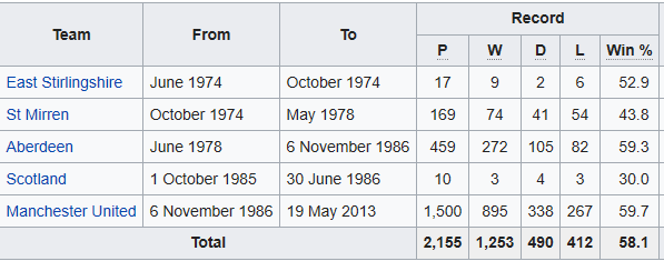 Ferguson managerial stats