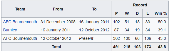Howe managerial stats