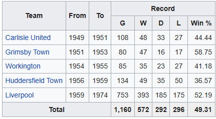 Shankly managerial stats